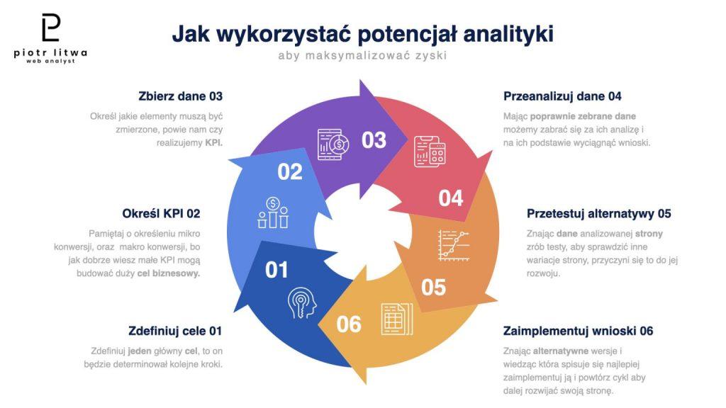Jak wykorzystać potencjał analityki