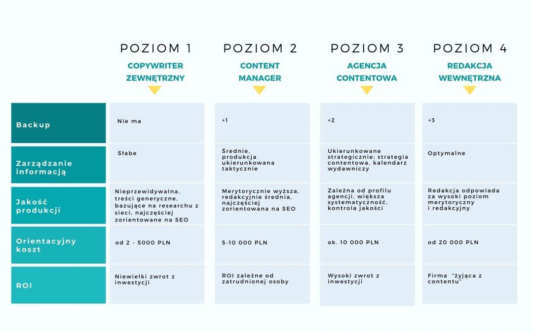 Cztery poziomy rozwoju content marketingu wfirmie: najakim jesteś?