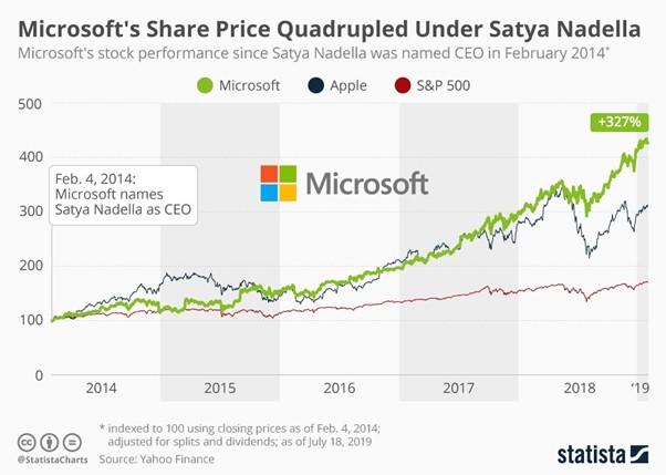 Microsoft's Share Price_Satya Nadella, poprawa wyników nagiełdzie pozmianie szafa firmy Microsoft.
